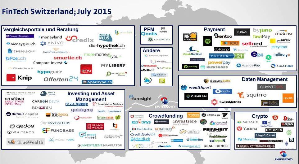 Die Schweizer Fintechmap